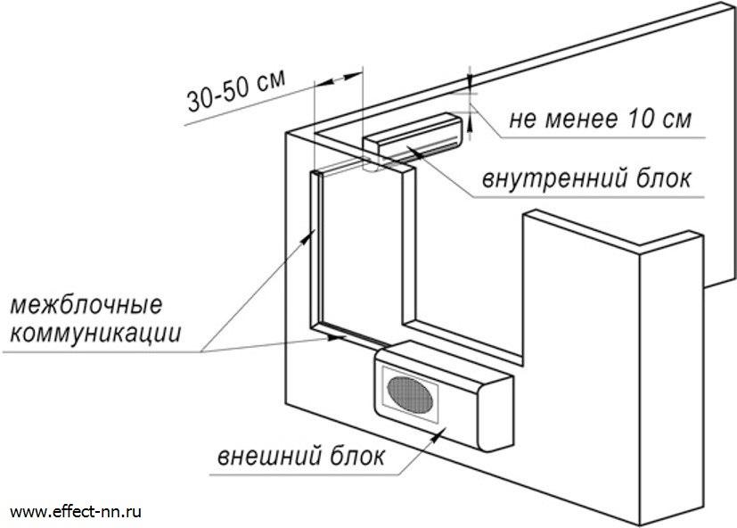 Стандартная установка настенного кондиционера модель 07-09 (2,0 - 2,7 кВт)